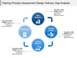 Training Process Assessment Design Delivery Gap Analysis