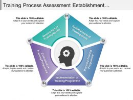 Training Process Assessment Establishment Evaluation Implementation