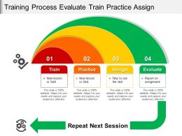 Training Process Evaluate Train Practice Assign