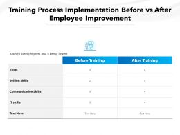 Training Process Implementation Before Vs After Employee Improvement