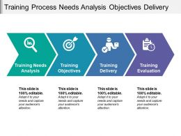 Training Process Needs Analysis Objectives Delivery