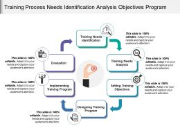 Training Process Needs Identification Analysis Objectives Program