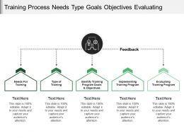 Training Process Needs Type Goals Objectives Evaluating