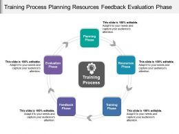 Training Process Planning Resources Feedback Evaluation Phase