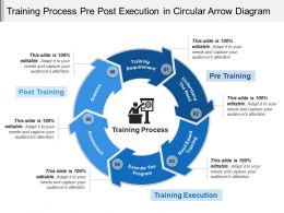 Training Process Pre Post Execution In Circular Arrow Diagram