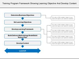 Training Program Framework Showing Learning Objective And Develop Content
