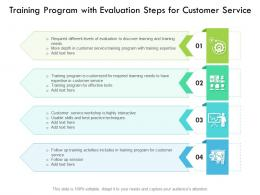 Training Program With Evaluation Steps For Customer Service
