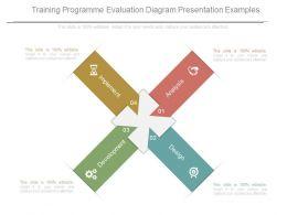 Training Programmed Evaluation Diagram Presentation Examples