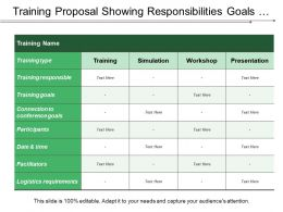 Training Proposal Showing Responsibilities Goals Participants Logistics Requirement