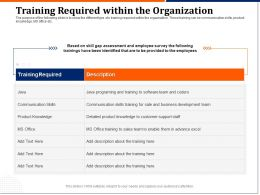 Training Required Within The Organization Product Ppt Powerpoint Template