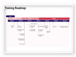 Training Roadmap Business Case Complete Ppt Powerpoint Presentation Inspiration