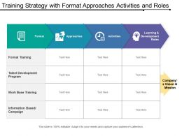 Training Strategy With Format Approaches Activities And Roles