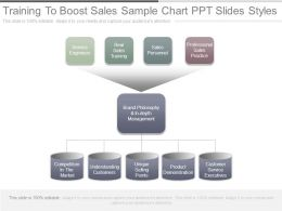 Training To Boost Sales Sample Chart Ppt Slides Styles