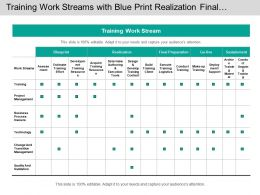 Training Work Streams With Blue Print Realization Final Preparation And Sustainment