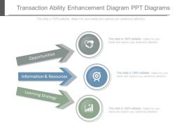 Transaction Ability Enhancement Diagram Ppt Diagrams