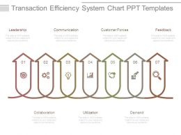 Transaction Efficiency System Chart Ppt Templates