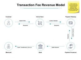 Transaction Fee Revenue Model Ppt Powerpoint Presentation Icon Tips