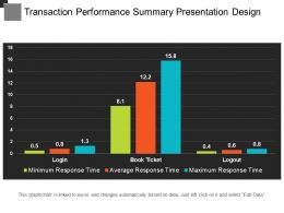 Transaction Performance Summary Presentation Design