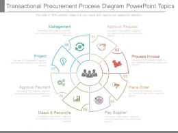 Transactional Procurement Process Diagram Powerpoint Topics