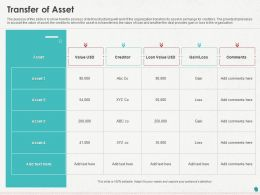 Transfer Of Asset Ppt Powerpoint Presentation Slides Templates