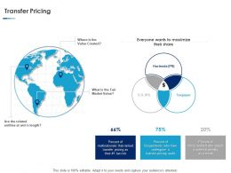 Transfer Pricing Ppt Powerpoint Presentation Styles Background Designs