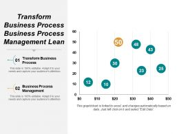 Transform Business Process Business Process Management Lean Management Process Cpb