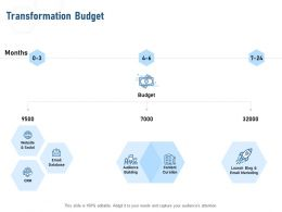 Transformation Budget Content Curation Ppt Powerpoint Presentation Pictures Deck