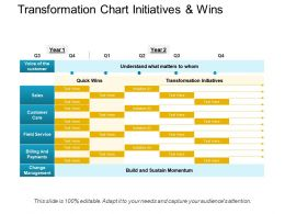 Transformation Chart Initiatives And Wins Presentation Portfolio