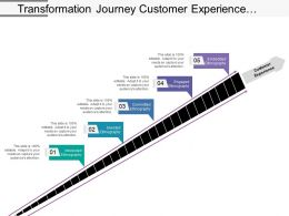 Transformation Journey Customer Experience Stages