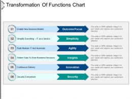 Transformation Of Functions Chart Presentation Visuals