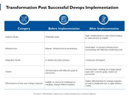 Transformation Post Successful Devops Implementation Ppt Powerpoint Presentation File Objects