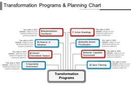 Transformation Programs And Planning Chart Sample Ppt Files