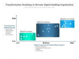 Transformation Roadmap To Become Digital Banking Organization