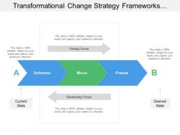 Transformational Change Strategy Frameworks Showing Managing Transformational Change
