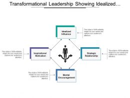 Transformational Leadership Showing Idealized Influence And Encouragement