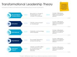 Transformational Leadership Theory Leaders Vs Managers Ppt Powerpoint Presentation Pictures Objects