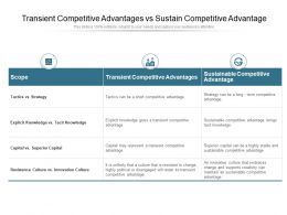 Transient Competitive Advantages Vs Sustain Competitive Advantage