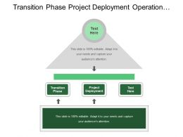 Transition Phase Project Deployment Operation Support System Acquisition