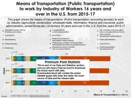 Transport Means Public Transportation To Work By Industry 16 Years And Over In US 2015-17