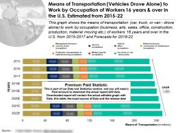 Transport Means Vehicles Drove Alone By Occupation Of Workers 16 Years And Over In US Estimated From 2015-22