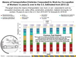 Transport Mode Vehicles Carpooled By Occupation Of Workers 16 Years And Over In US Estimated From 2015-22