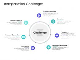 Transportation Challenges Supply Chain Management Solutions Ppt Clipart