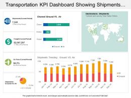 Transportation Kpi Dashboard Showing Shipments Ground Vs Air Channel