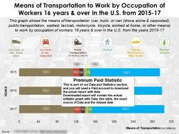 Transportation Means By Occupation Of Workers 16 Years And Over In US From 2015-17