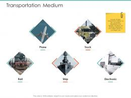 Transportation Medium Logistics Operations In Supply Chain Ppt Introduction