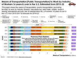 Transportation Mode Public Transportation To Work By Workers 16 Years And Over In US Estimated From 2015-22