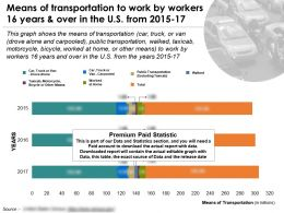 Transportation Mode To Work By Workers 16 Years And Over In The US From 2015-17
