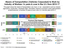 Transportation Mode Vehicles Carpooled By Industry Of Workers 16 Years And Over In Us From 2015-17