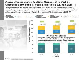 Transportation Mode Vehicles Carpooled To Work By Occupation Of Workers 16 Years And Over In US From 2015-17
