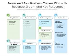 Travel And Tour Business Canvas Plan With Revenue Stream And Key Resources
